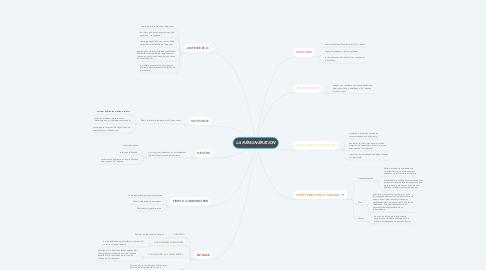 Mind Map: LA RÉMUNÉRATION