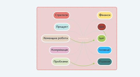Mind Map: Бізнес план