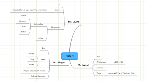 Mind Map: History