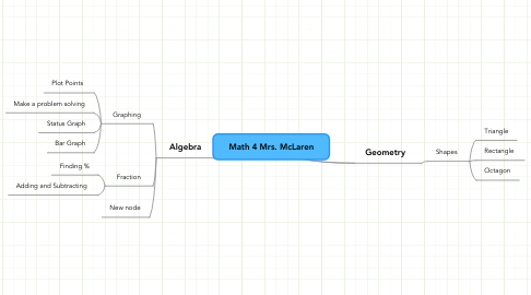 Mind Map: Math 4 Mrs. McLaren