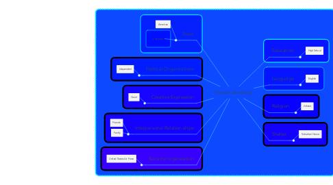 Mind Map: Hannah Brooking