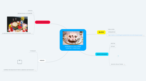 Mind Map: APRENDE A DECORAR TORTAS Y PASTELES