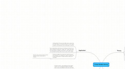 Mind Map: Critical Media Literacy