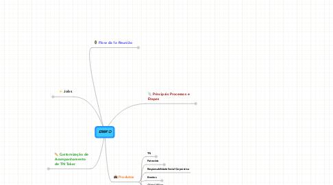 Mind Map: ER@FO