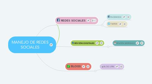 Mind Map: MANEJO DE REDES SOCIALES