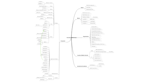 Mind Map: The Dallas Mobile Scene