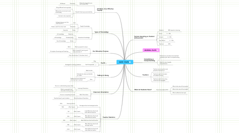 Mind Map: 06/07 - PoLTS
