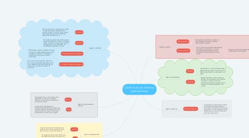 Mind Map: Clasificación de los Actos administrativos