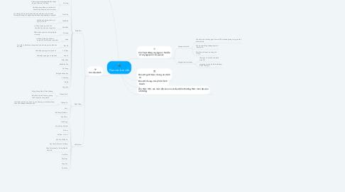 Mind Map: Plan các bài viết