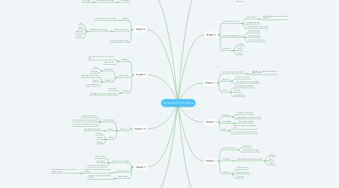 Mind Map: Metacognitive Strategies