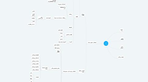 Mind Map: تصور حیات