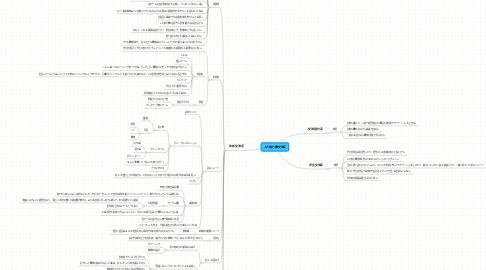 Mind Map: 人力飛行機交流会