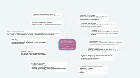 Mind Map: TRANSFORMANDO LA PRACTICA DOCENTE. Una propuesta basada en la investigación-acción.