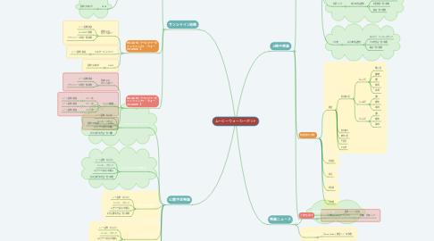 Mind Map: ムービーウォーカーボット