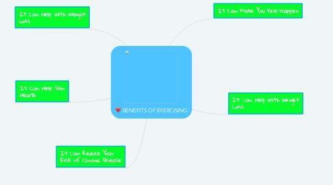 Mind Map: BENEFITS OF EXERCISING