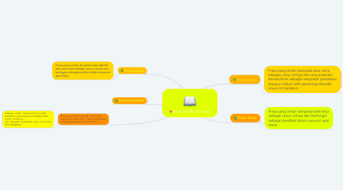Mind Map: Jenis dan Binaan Frasa