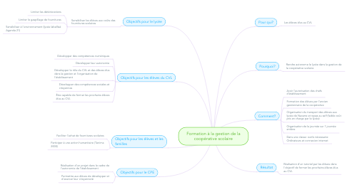 Mind Map: Formation à la gestion de la coopérative scolaire