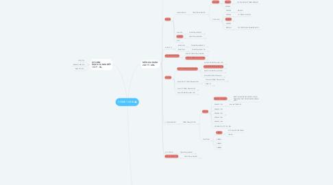 Mind Map: COMET 2018