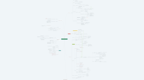 Mind Map: Copy of Zivilrecht -  GGG to 1.0
