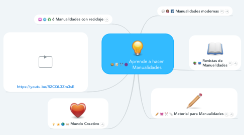 Mind Map: Aprende a hacer  Manualidades