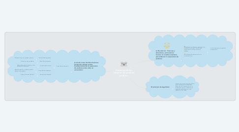 Mind Map: Evolucion de los sistemas de poderes publicos