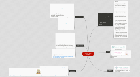 Mind Map: Como Hacer CupCakes