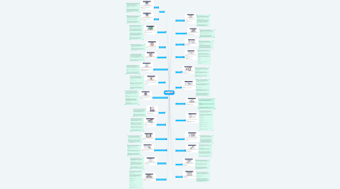 Mind Map: The Internet Business School