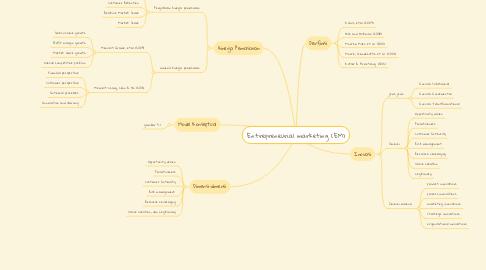 Mind Map: Entrepreneurial marketing (EM)