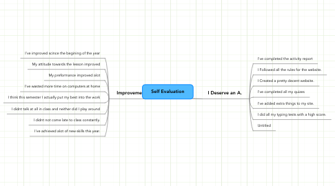 Mind Map: Self Evaluation
