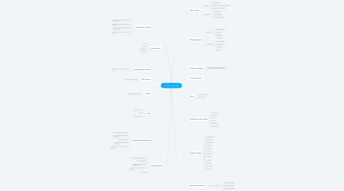 Mind Map: Academic About Me