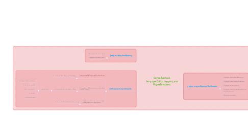 Mind Map: Εκπαιδευτικά Λογισμικά-Κατηγορίες και Παραδείγματα