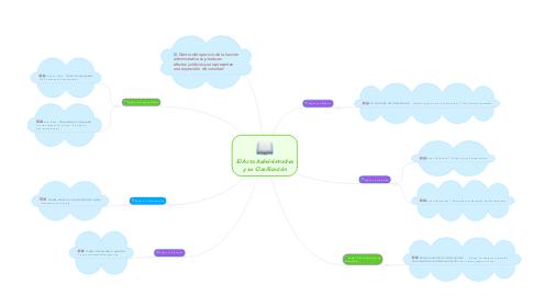 Mind Map: El Acto Administrativo y su Clasificación