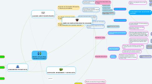 Mind Map: Modelo de Aprendizaje Centrado en el alumno