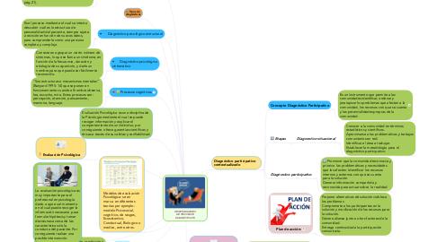 Mind Map: GENERALIDADES DE PROCESOS DIAGNÓSTICOS