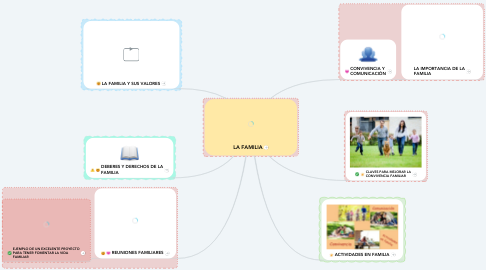 Mind Map: LA FAMILIA