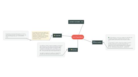 Mind Map: Los Cuantiles