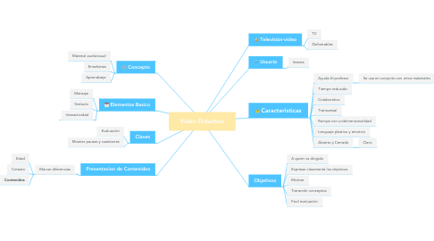 Mind Map: Video Didactico