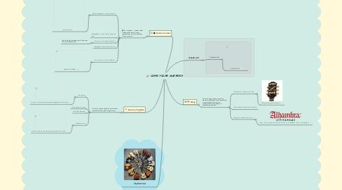 Mind Map: COMO TOCAR GUITARRA
