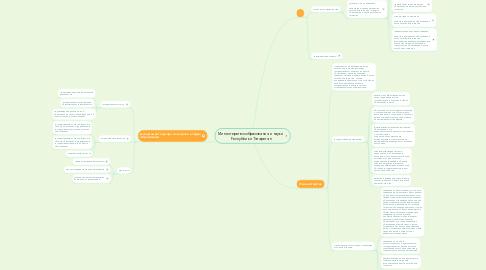 Mind Map: Министерство образования и науки  Республики Татарстан