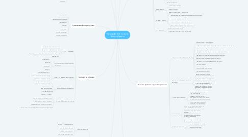 Mind Map: Как управляют лучшие, Брайан Трейси