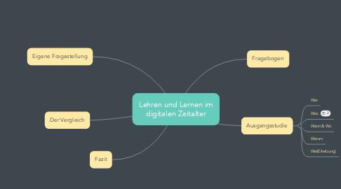 Mind Map: Lehren und Lernen im digitalen Zeitalter