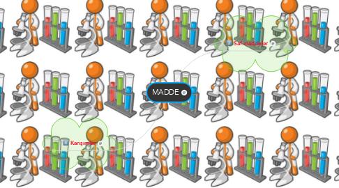 Mind Map: MADDE