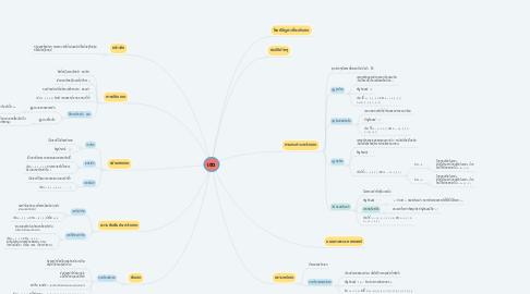Mind Map: เซต