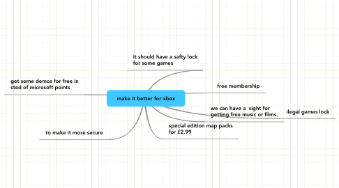 Mind Map: make it better for xbox