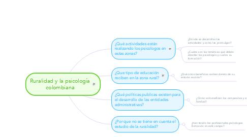 Mind Map: Ruralidad y la psicología colombiana