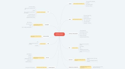 Mind Map: CURRENT GLOBAL BUSINESS TREND