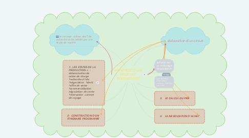 Mind Map: MONTAGE D'UN PRODUIT TOURISTIQUE