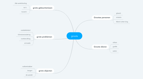 Mind Map: groots