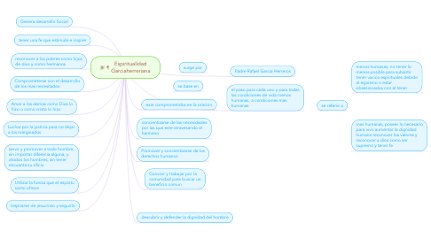 Mind Map: Espiritualidad Garciaherreriana