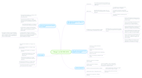 "Mind Map: ""Riesgo"" en ISO 9001:2015"
